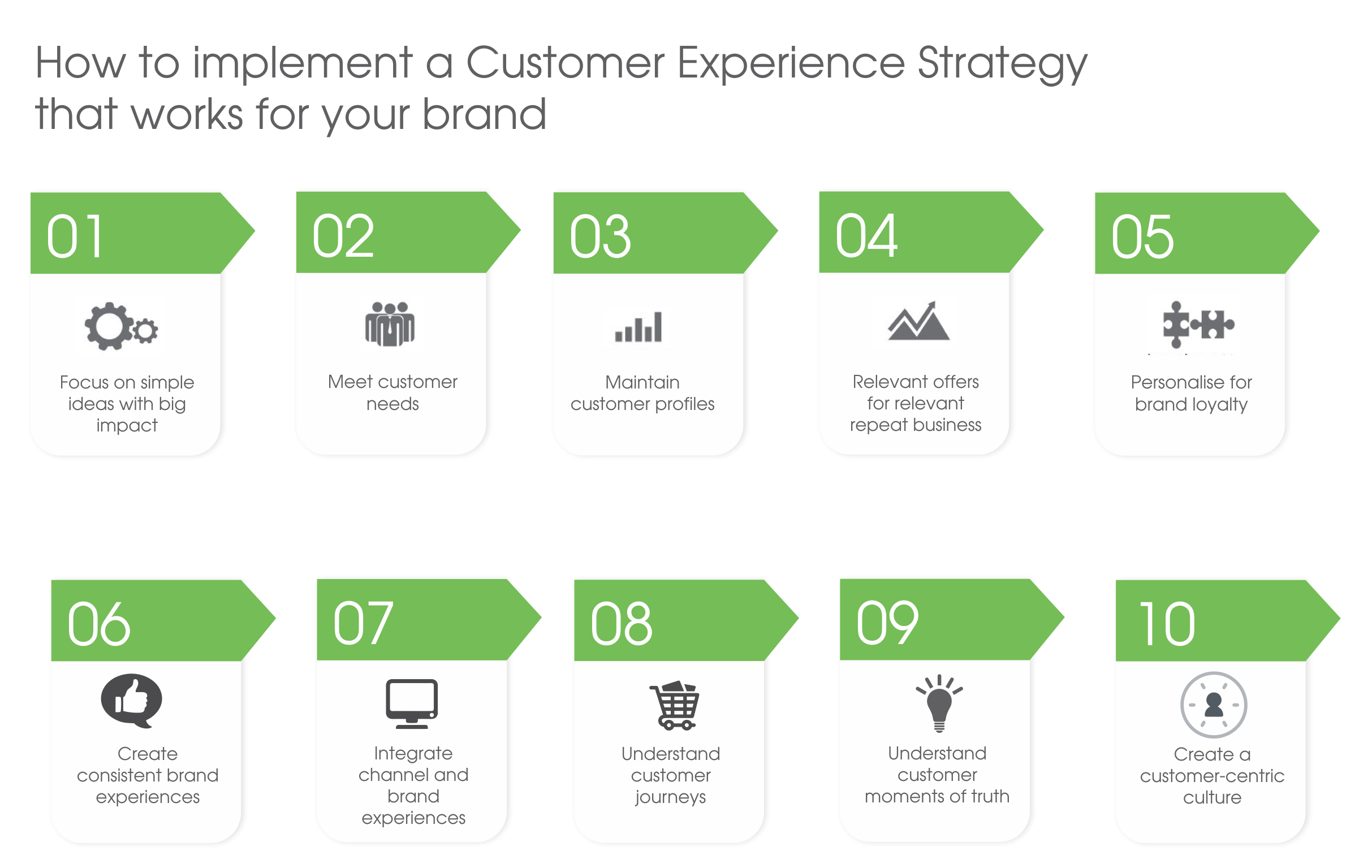 how-to-implement-a-customer-experience-strategy-that-works-for-your-brand