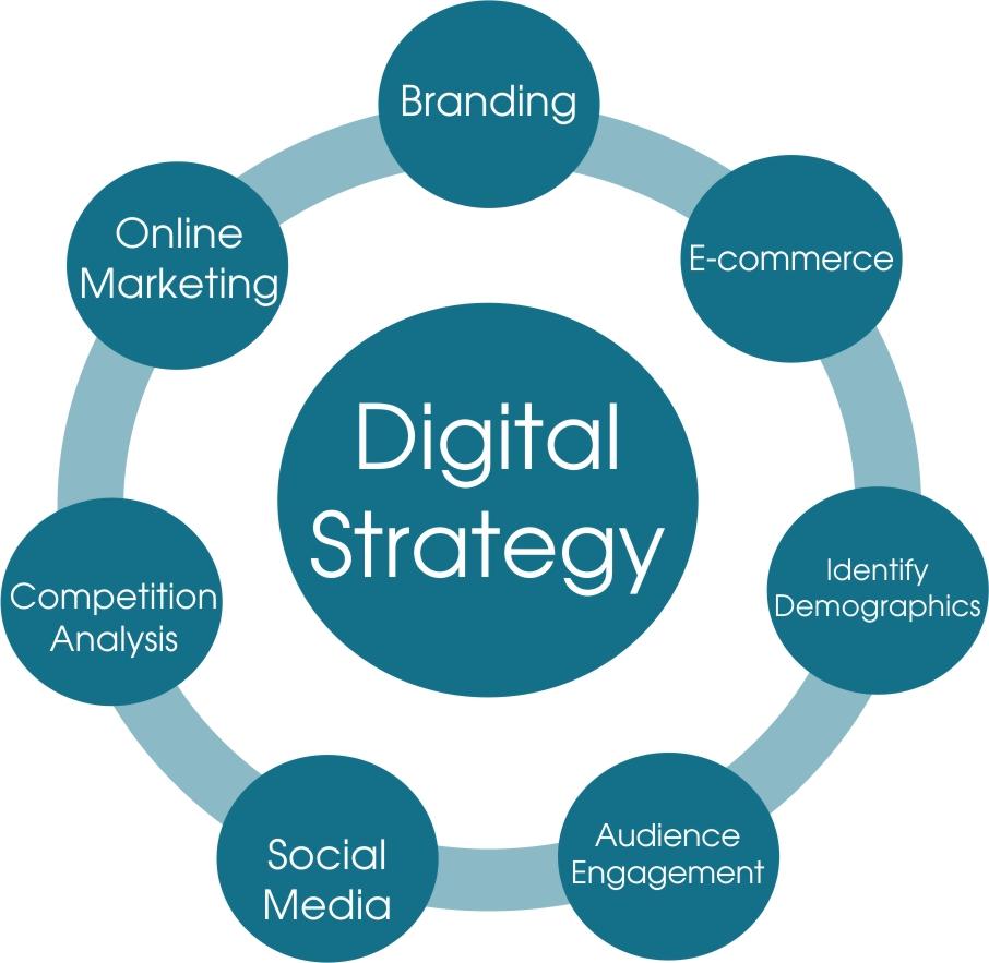 digital-strategy-diagram