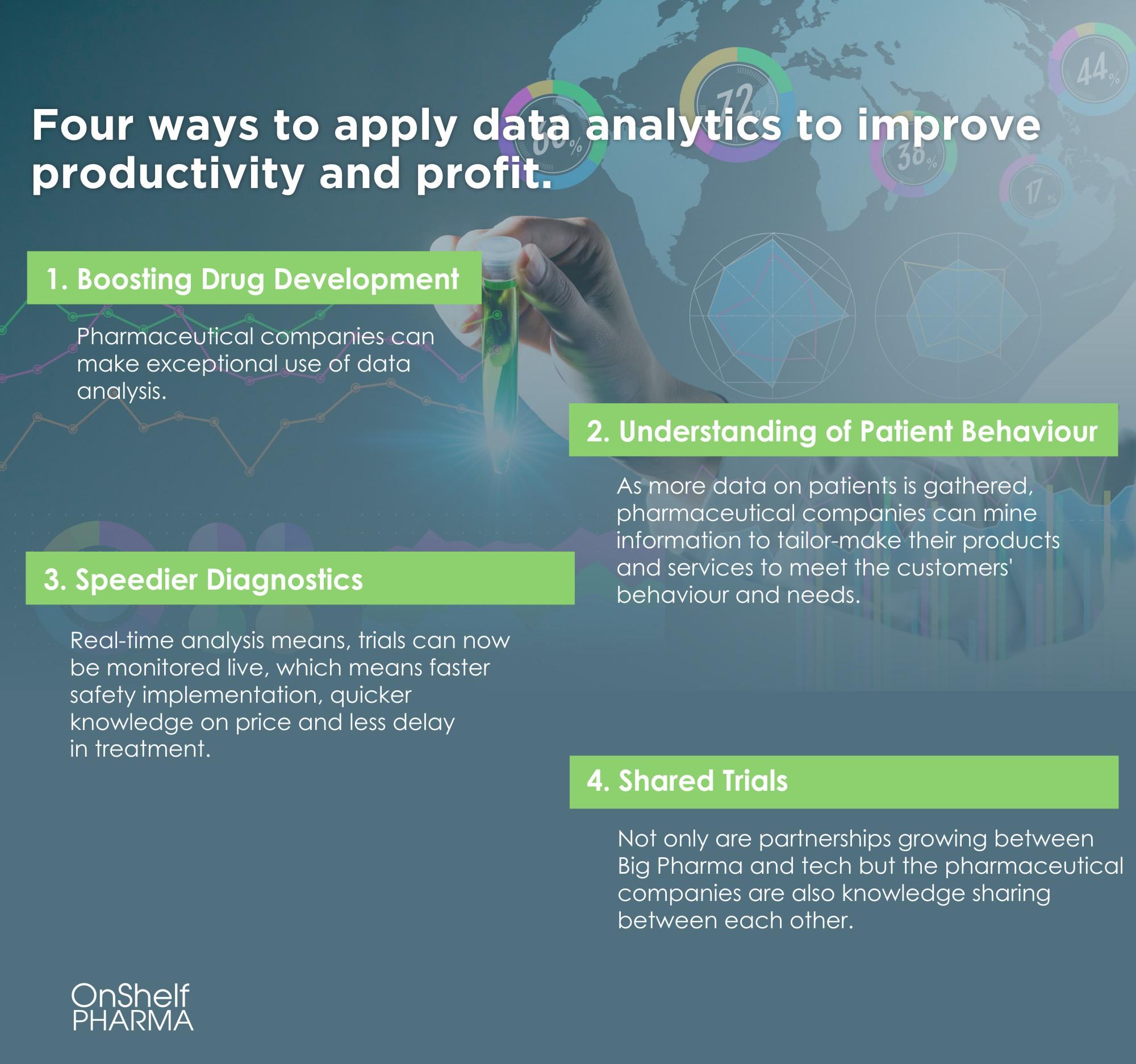 onshelf pharma big data